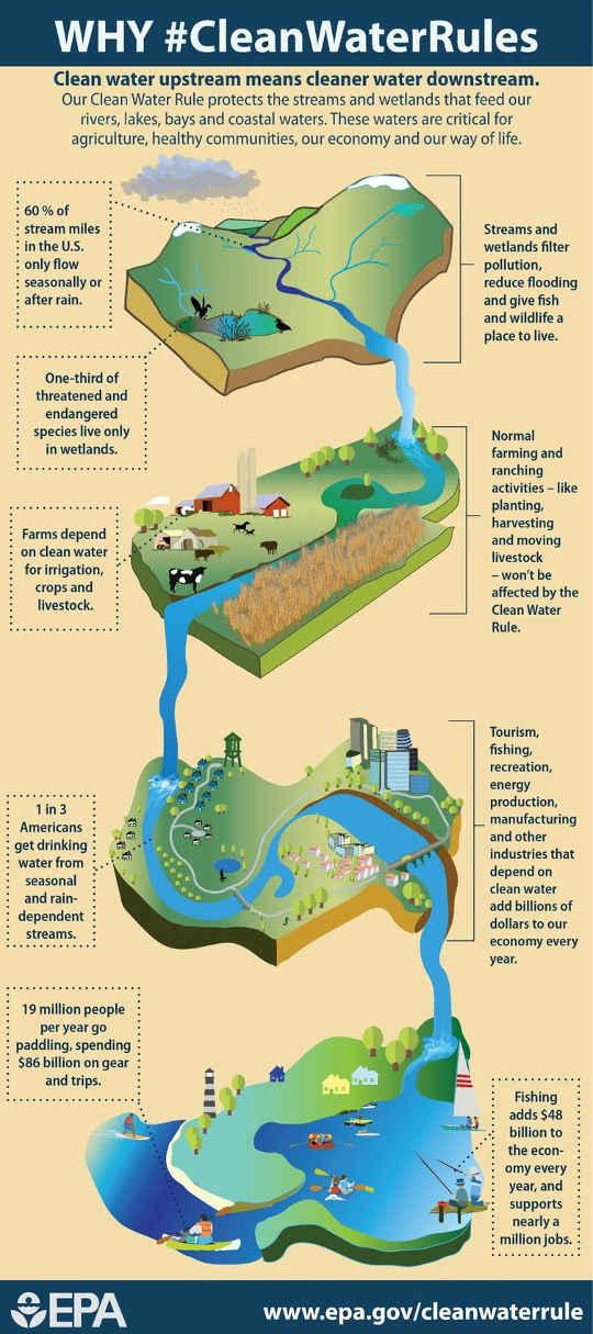 Mga koneksyon sa pagitan ng upstream at sa ibaba ng agos ng tubig. USEPA