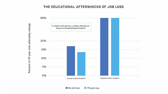 How Disappearing Jobs Keep Kids Out Of College