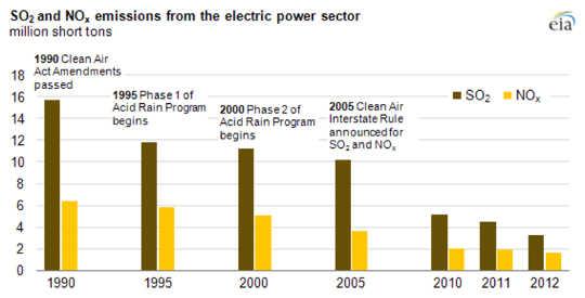 Es ist nicht nur Klima Zukunft: Luftverschmutzung von Kohle tötet Tausende jedes Jahr jetzt