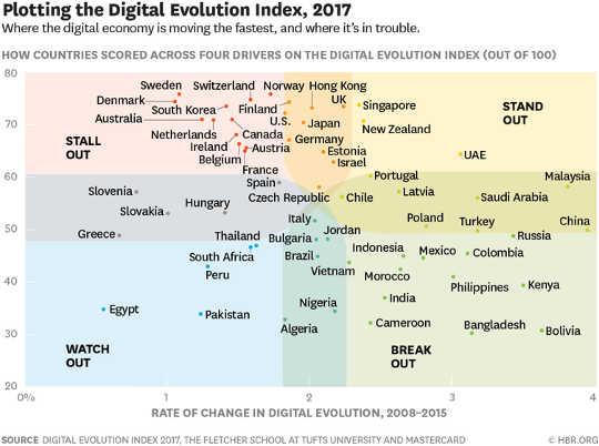 Ay Digital Pamamaraang America Sa Ang Wane?