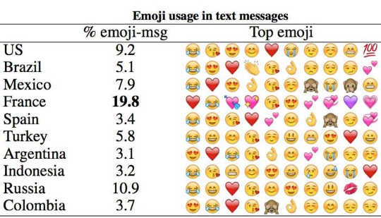 People Around The World Use These Emojis The Most