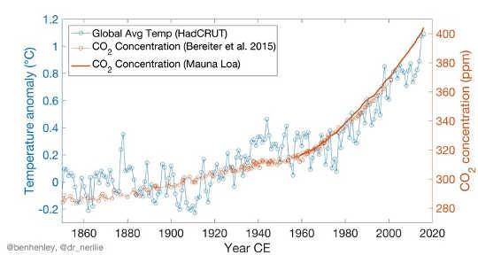 3 800,000、気候変動の年のちょっとした物語