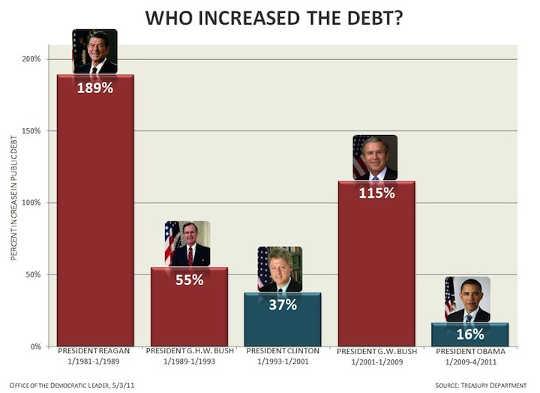 debito crescente 12 6