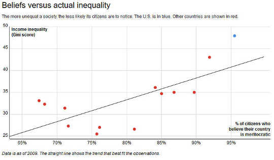 불평등 3 5 4