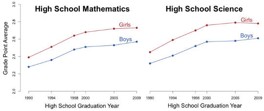 Girls get better grades even in math and science