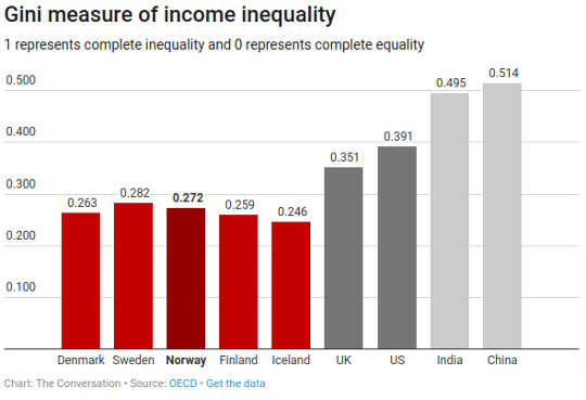 What The World Can Learn About Equality From The Nordic Countries