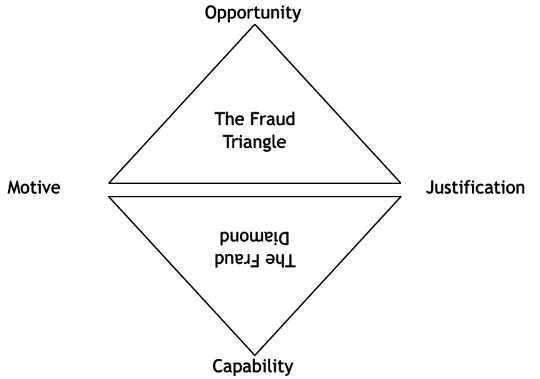 Die Bedrog Driehoek