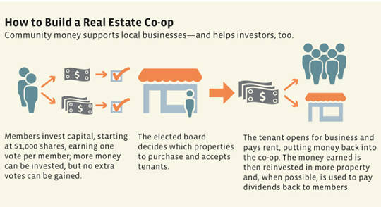 real estate coop
