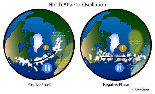 Oscilação do Atlântico Norte (NAO)