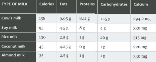 Comparison of nutritional elements of various milks, based on averages for 240 ml serving. (Credit: McGill)