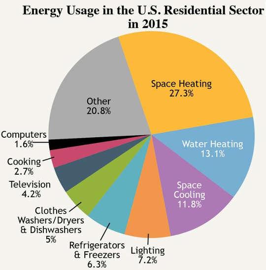energieverbruik 2015