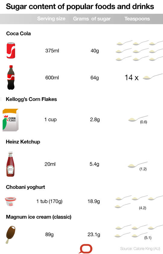 theelepels suiker worden toegevoegd aan populaire voedingsmiddelen en dranken
