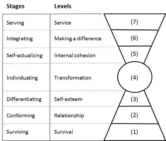 Figure 1: Stages of psychological development and levels of consciousness