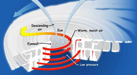 'Bahan bakar' untuk angin topan berasal dari energi di panas samudra.