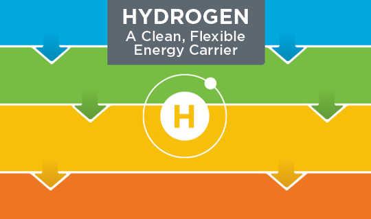 Cliquez pour voir une infographie du US Department of Energy sur les carburants à l'hydrogène. (L'hydrogène est de retour dans l'infographie de l'image de l'énergie)