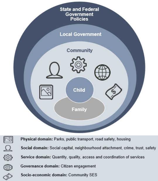 Cosa rende una buona comunità dove i bambini possono prosperare ?: Quadro concettuale Kids in Communities Study (KICS).