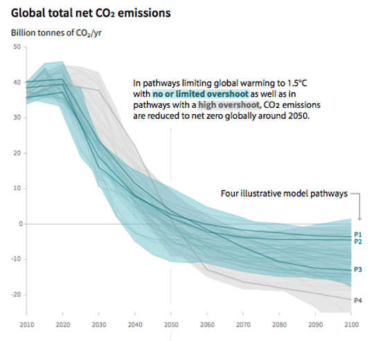 Global C02 emissions (How a game can move people from climate apathy to action)