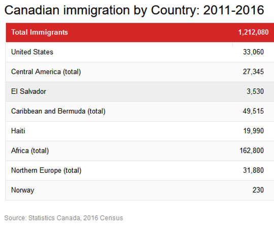 Canadian immigration by Country: 2011-2016 (Canadian immigrants from sh ** holes countries)