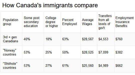 कनाडा के आप्रवासियों की तुलना कैसे करें (श ** देशों के कनाडाई आप्रवासियों)