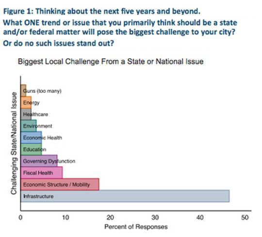 ابتکار BU در شهرها (شهرداران آمریكا ناامید به رفع زیرساخت های كوچك می شوند، اما دولت ها و فدراسیون ها آنها را عقب می اندازند)