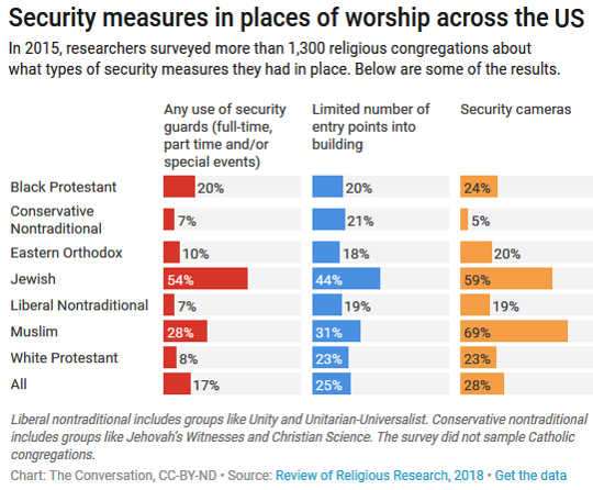 How Safe Is Your Place Of Worship?