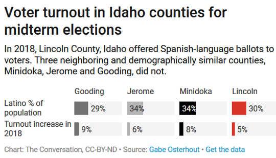 Una contea in idaho ha offerto per la prima volta le schede di lingua spagnola