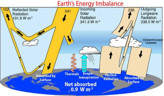 İklim sisteminde enerji akışı (İklim değişikliği ile orman yangını arasında bir bağlantı olduğunu nasıl biliyoruz)