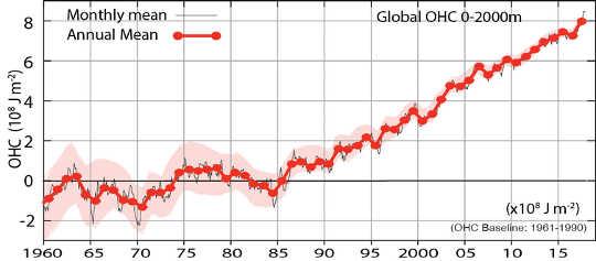 Hàm lượng nhiệt đại dương toàn cầu cho các mét 2000 hàng đầu của đại dương (Làm thế nào chúng ta biết có mối liên hệ giữa biến đổi khí hậu và cháy rừng)