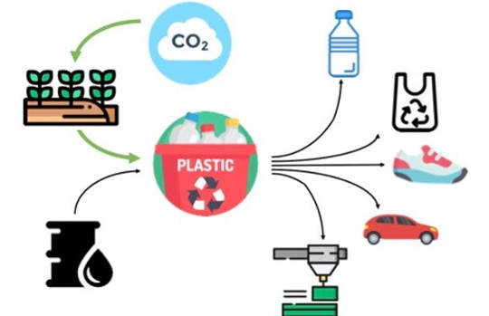The Surprising Way Plastics Could Actually Help Fight Climate Change
