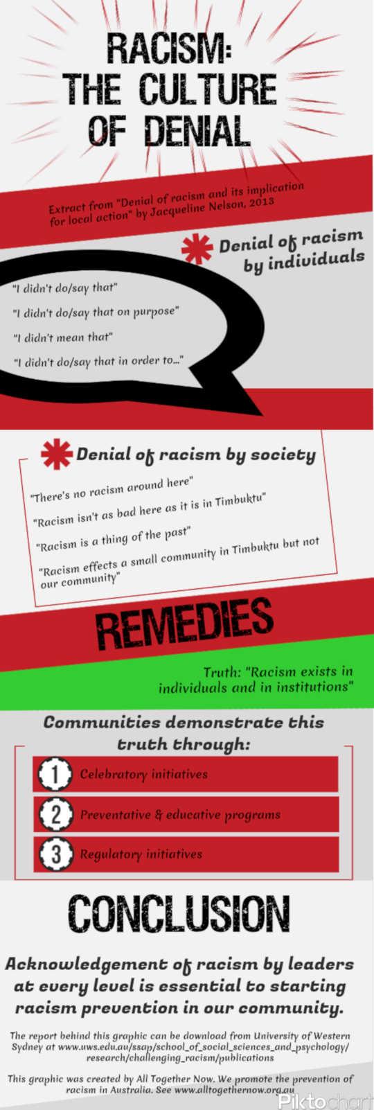 Rassisme: Die Kultuur van Ontkenning. (wat is gemaklik rassisme?)