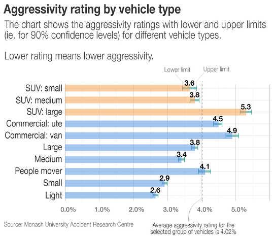 SUV와 4WD는 다른 자동차보다 안전합니까?