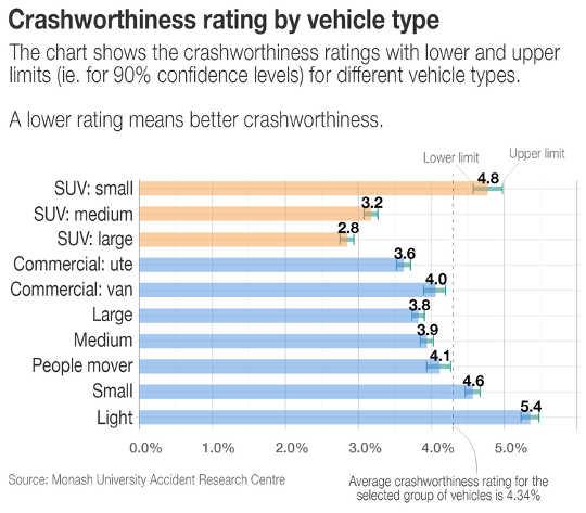 SUV和4WD比其他車更安全嗎?