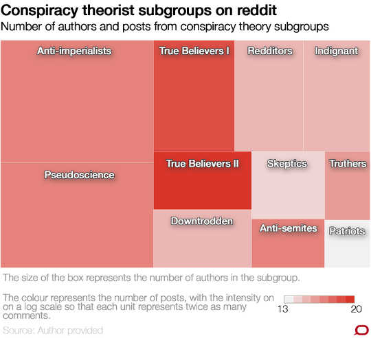 Teori Konspirasi Online Adakah Lebih Diverse Dan Biasa Daripada Yang Paling Dianggap
