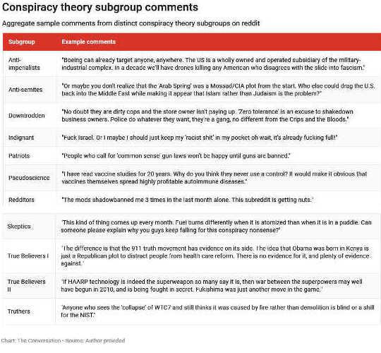 Les théoriciens du complot en ligne sont plus divers et plus ordinaires que la plupart ne le supposent