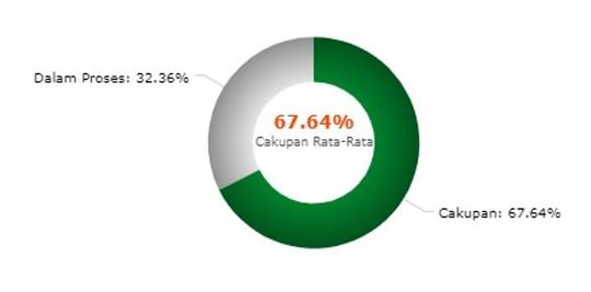 Ди Балик Гагальна Цель Cakupan Imunisasi MR Di Индонезия