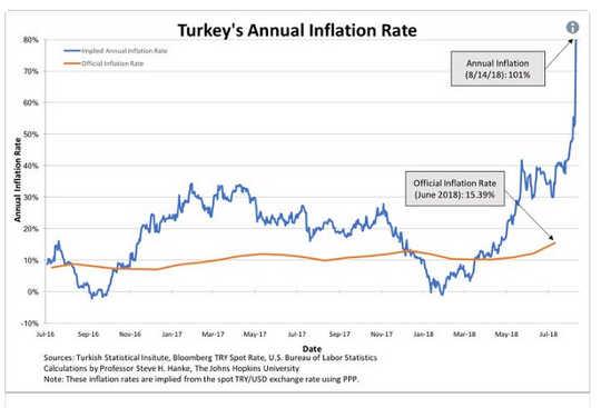 Miksi Turkki on varoitus demokraattisen takaisinoton taloudellisesta kipusta