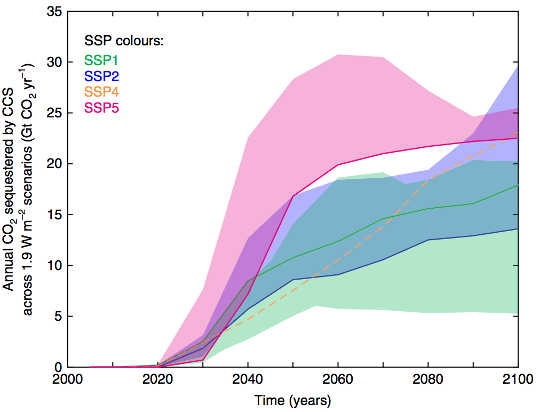 New Scenarios Show How The World Could Limit Warming To 1.5C In 2100