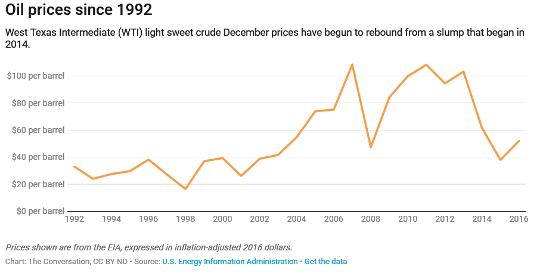 Como o petróleo barato está bloqueando o progresso nas mudanças climáticas