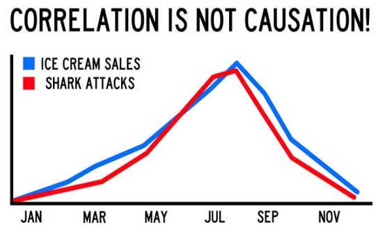 Correlações não podem implicar em causalidade? Não tão rápido
