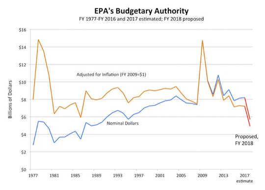 EPA的新使命是如何保护工业不是人