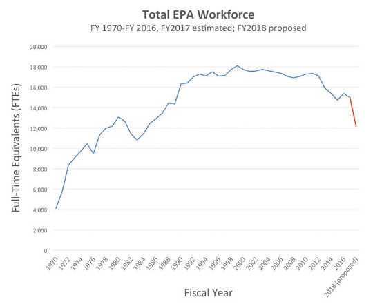 How the EPA's New Mission Is To Protect Industry Not People
