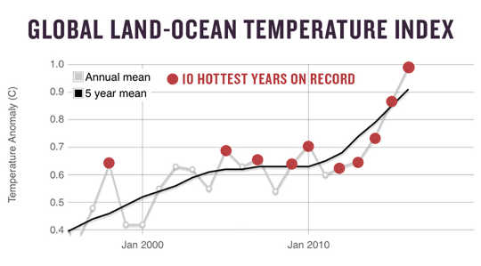 globalt land ocean temp 1 9