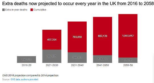 Por qué la esperanza de vida en Gran Bretaña ha caído tanto