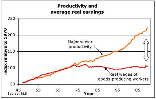 wages vs productivity 10 4