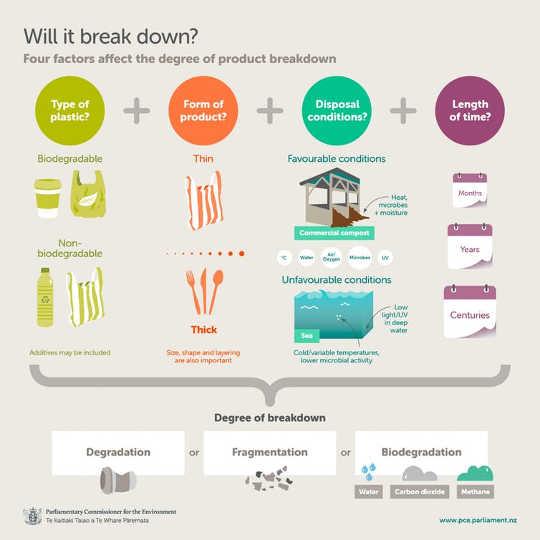 Waarom komposeerbare plastiek nie beter vir die omgewing kan wees nie