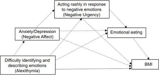 Emotional dysregulation model of BMI. (how difficulty in identifying emotions could be affecting your weight)