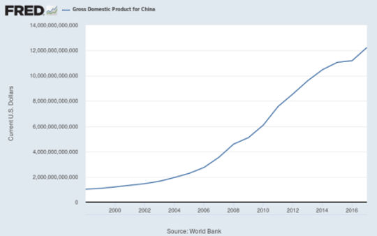 China's Gross Domestic Product  (why universal basic income is easier than it looks)