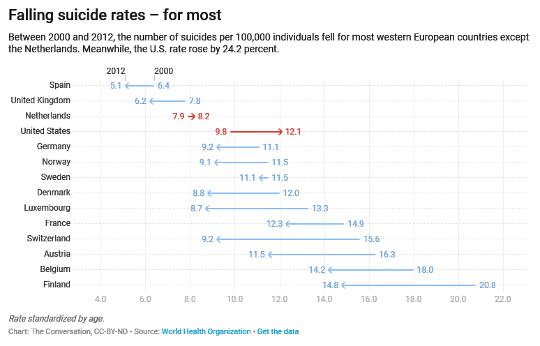 Por que o suicídio está em ascensão nos EUA - mas está caindo na maior parte da Europa?