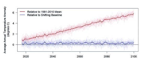 tabla de anomalías de temperatura. El efecto de cambiar las líneas de base sobre la naturaleza notable de las anomalías de temperatura. (Fig. 4 en el estudio PNAS.) La figura muestra la relación entre lo caliente que se está poniendo (línea roja) y lo que la gente piensa y siente lo que está haciendo (línea azul). (Crédito: UC Davis)