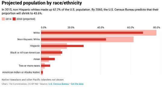 人口變化如何分裂國家